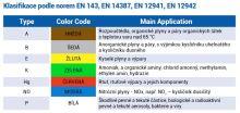 filtr P3 R k ochranné civilní masce CM-6 závit Rd 40x1/7