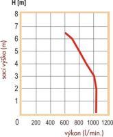 čerpadlo kalové PH 1000 kompletní