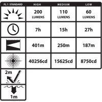svítilna ruční nabíjecí NIGHTSTICK Intrant LED ATEX napájení baterie 3× AA